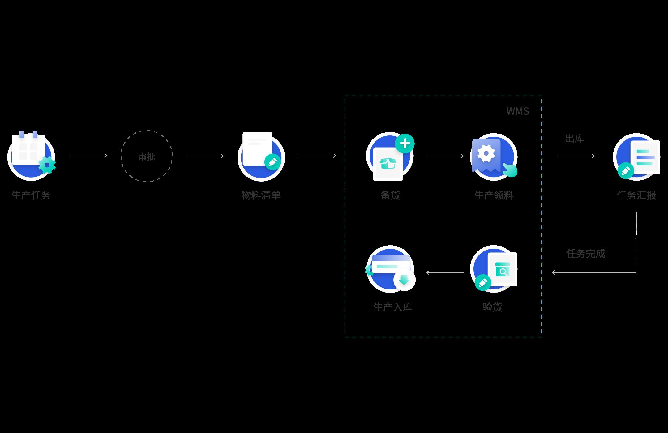 ERP系统生产管理流程