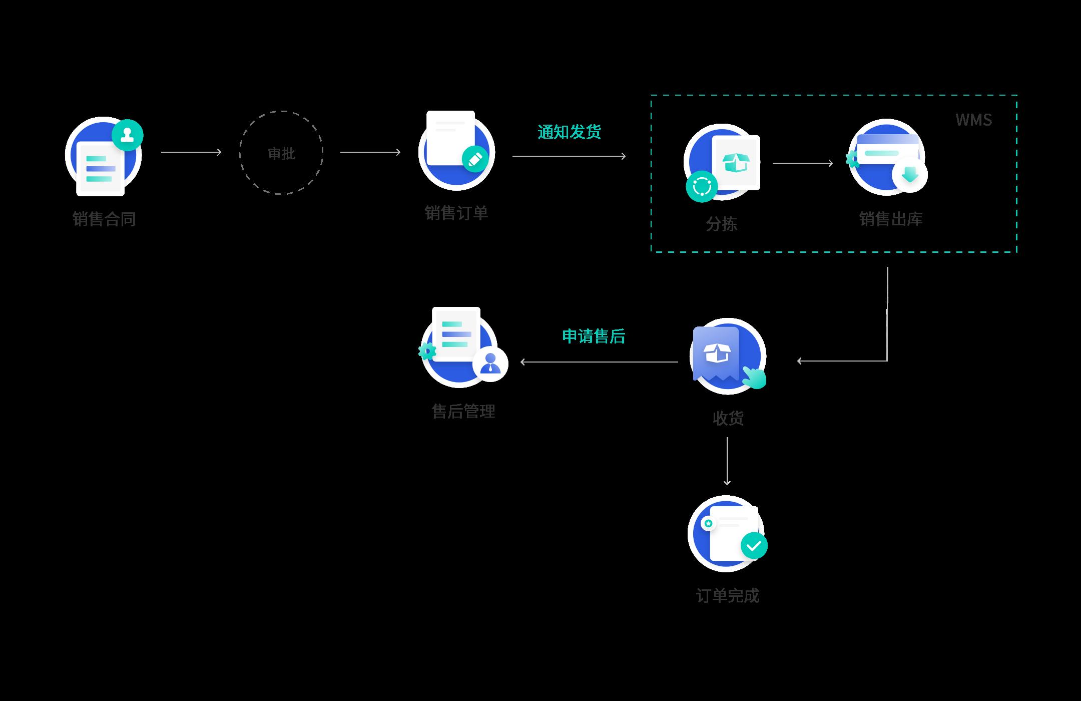ERP系统销售管理流程