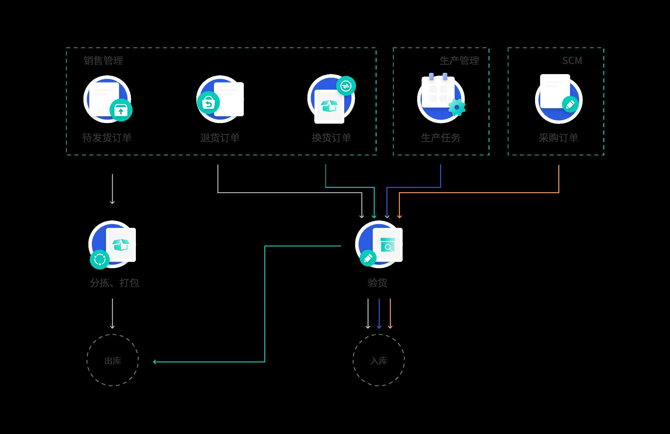 ERP系统库存管理流程