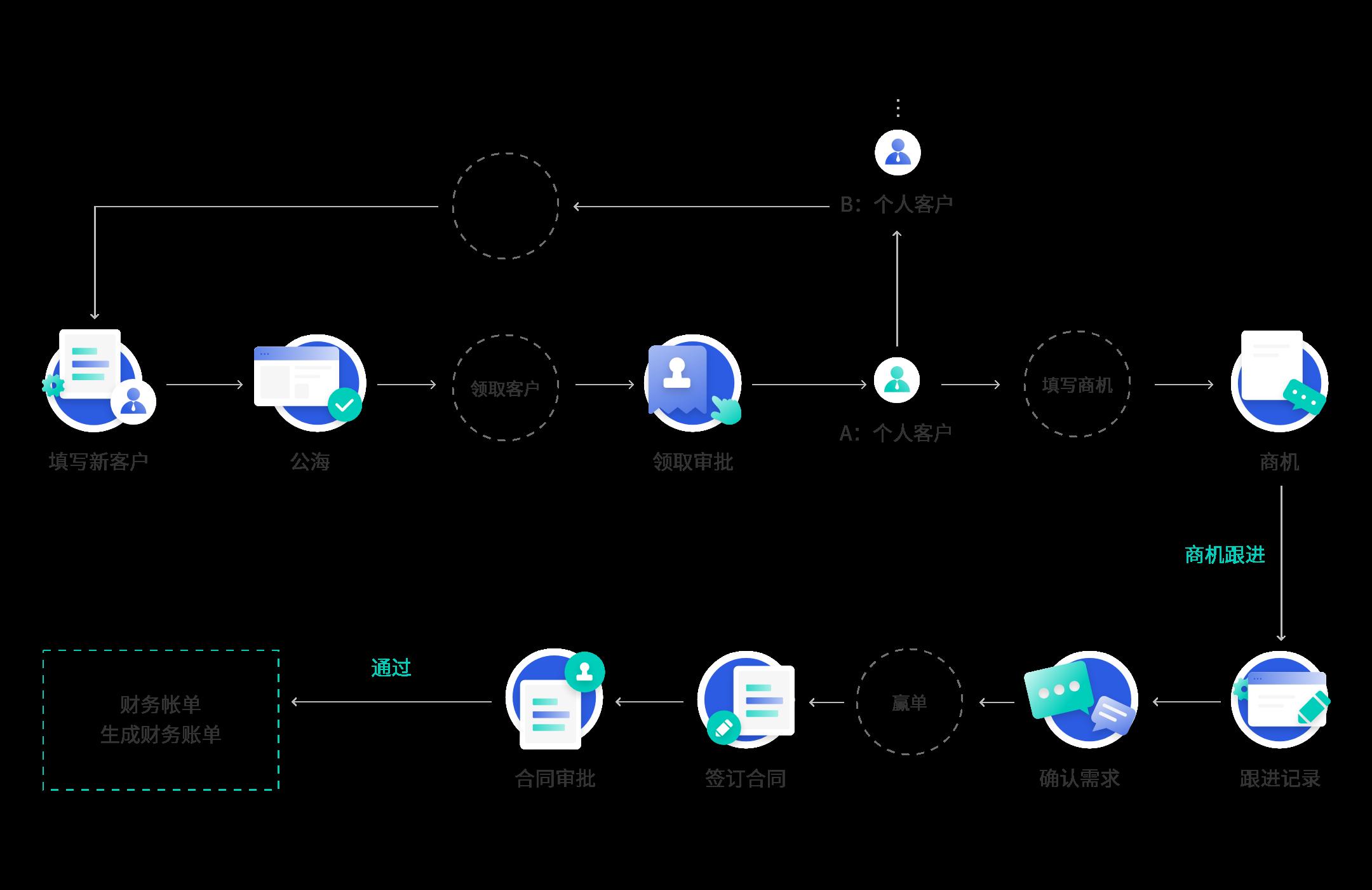 CRM系统销售管理流程
