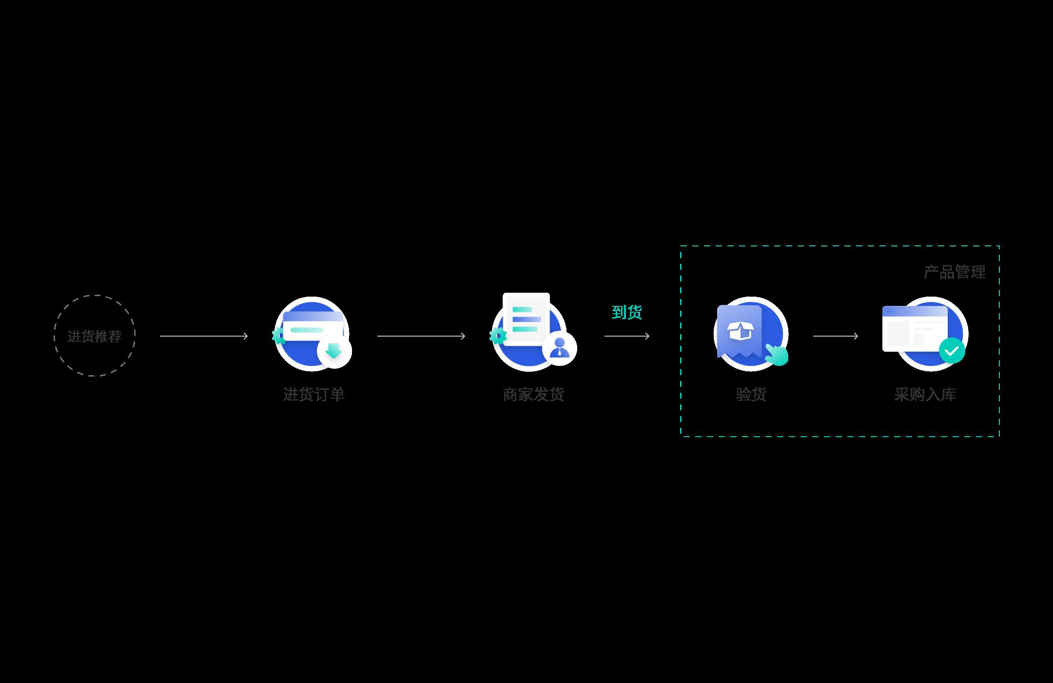 分销系统进货管理流程