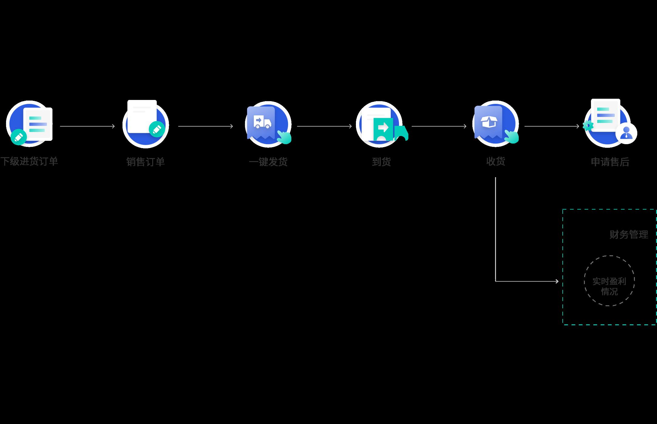 分销系统订单管理流程