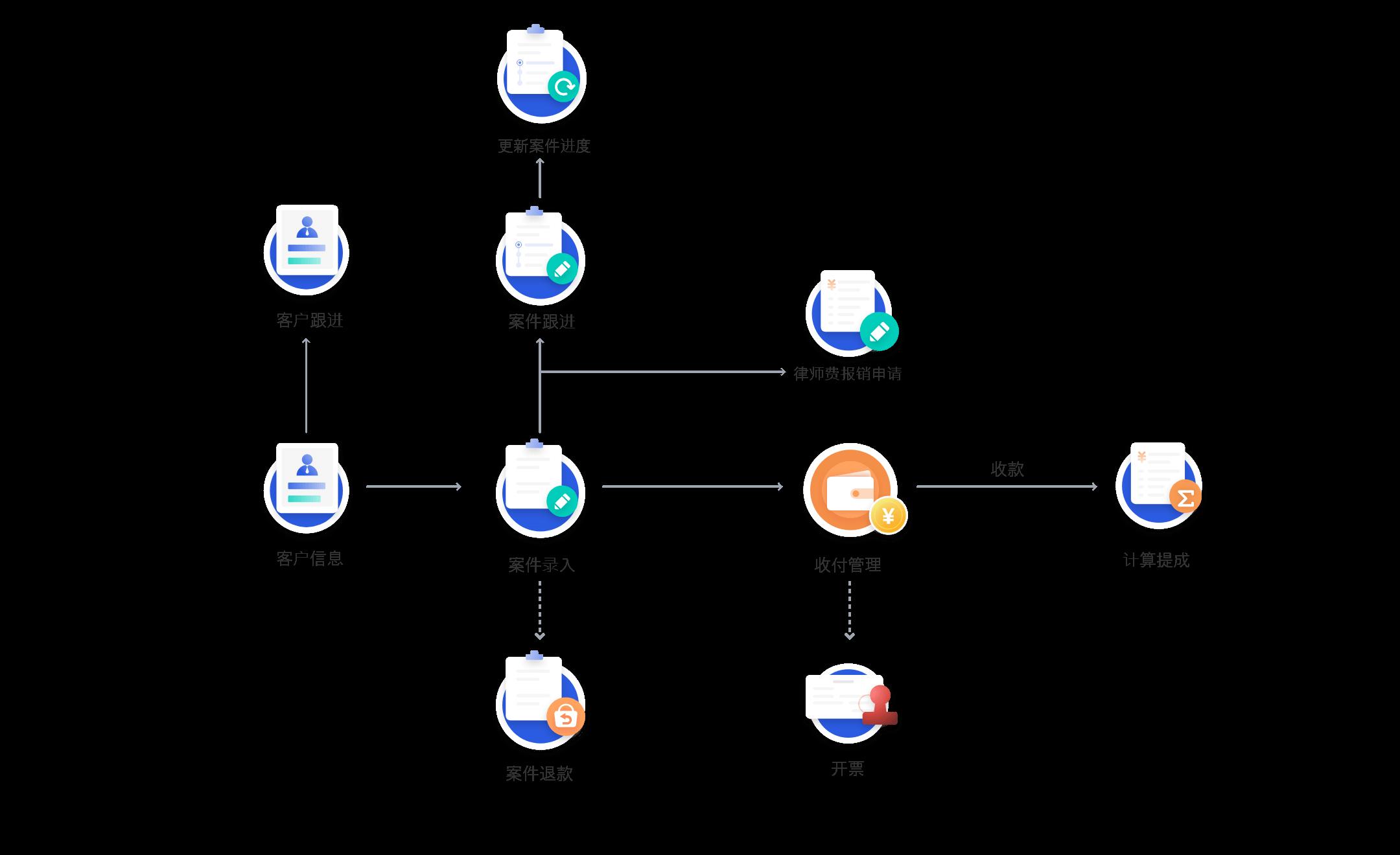 ERP系统采购管理流程